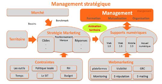 stratégie2